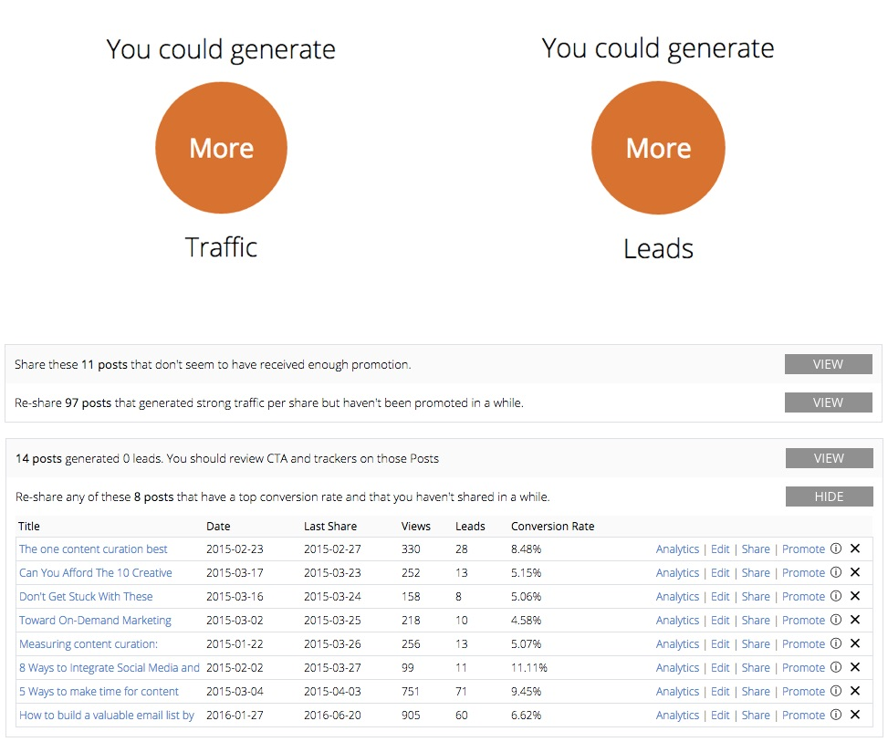 Use predictive insights to generate more from your content investment p